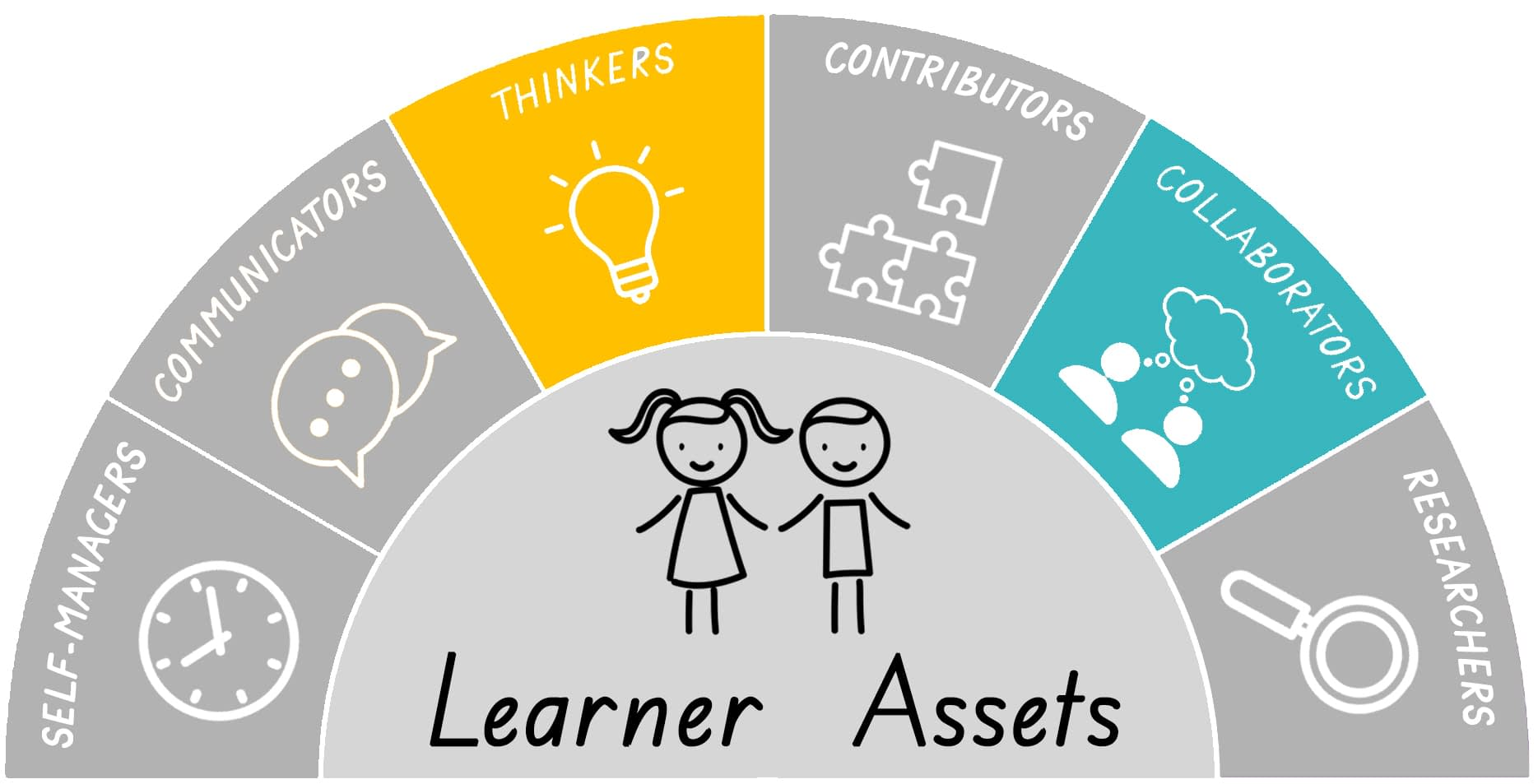 Thinker and Collaborator Learner Asset graphic